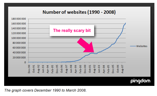Pindom graph of 0 to 162 million websites