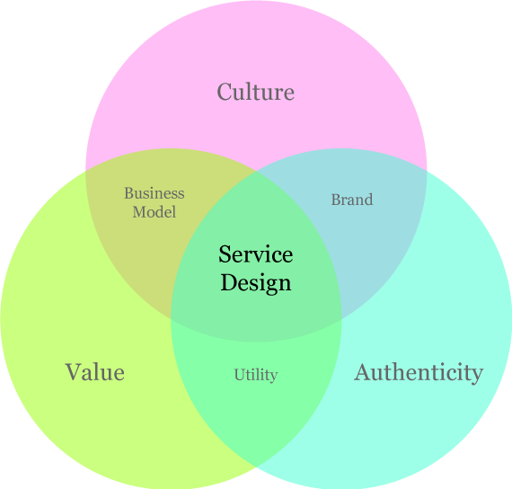 This model works both upstream to clients businesses and downstream into the organisations working with them.