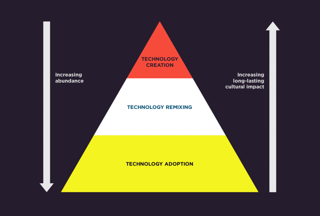 Hierarchy of Technology Creation